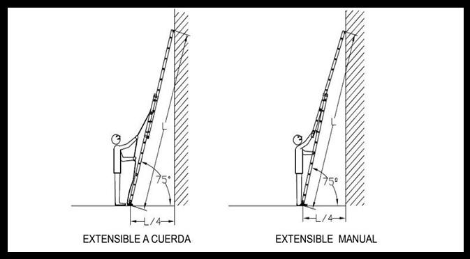 prevencion riesgos trabajos altura